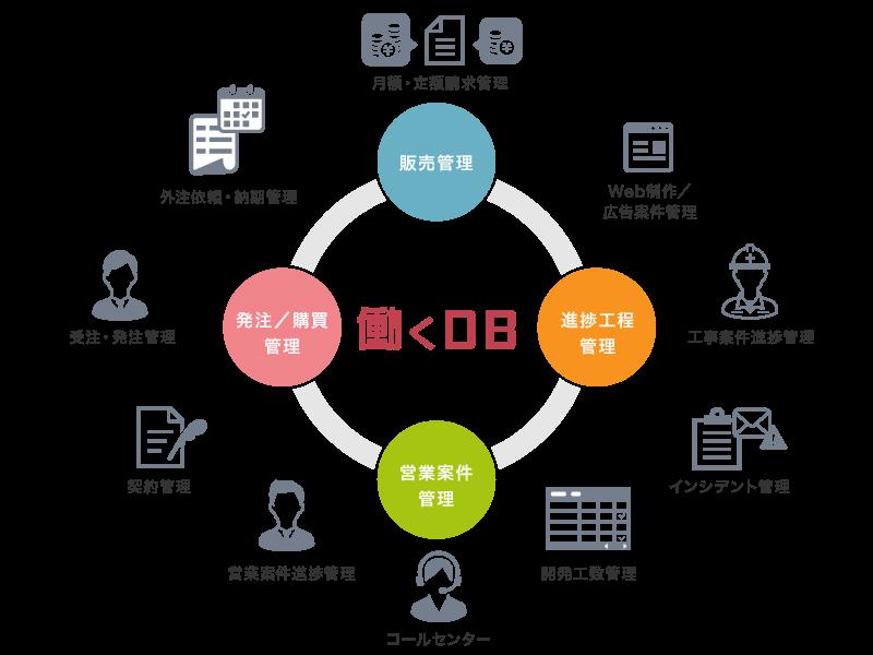 販売管理 受発注管理 進捗工程管理を効率化 クラウド業務改善ツール